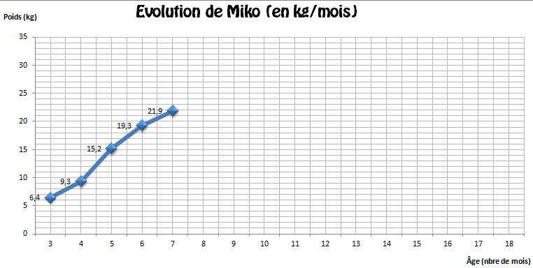 Evolution (poids)