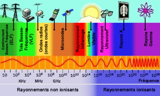 ELECTRO-MAGNETISME