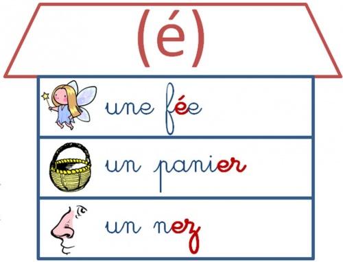 Etude du code CE1