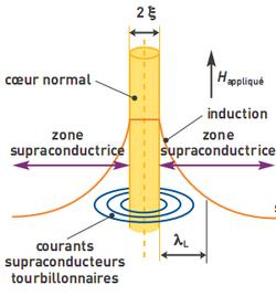 Le phénomène de supraconduction