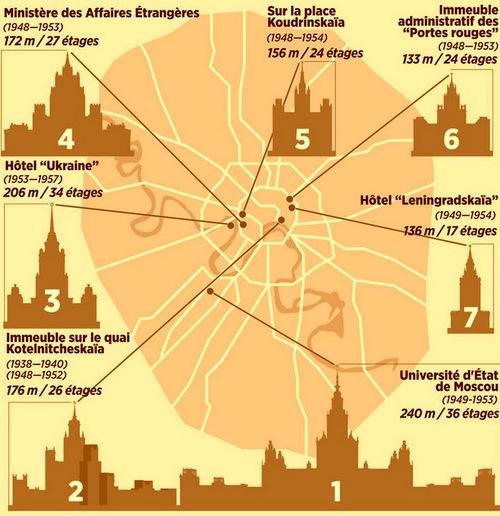 Croisière Russie- Jour 9- MOSCOU- Gratte-ciel stalinien