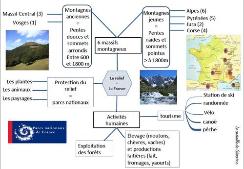 Carte mentale géographie : Le relief en France