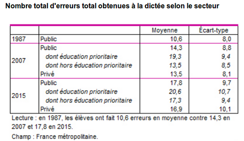 Contre-performances en orthographe en fin de primaire