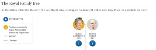 The Royal Family tree (interactive document)