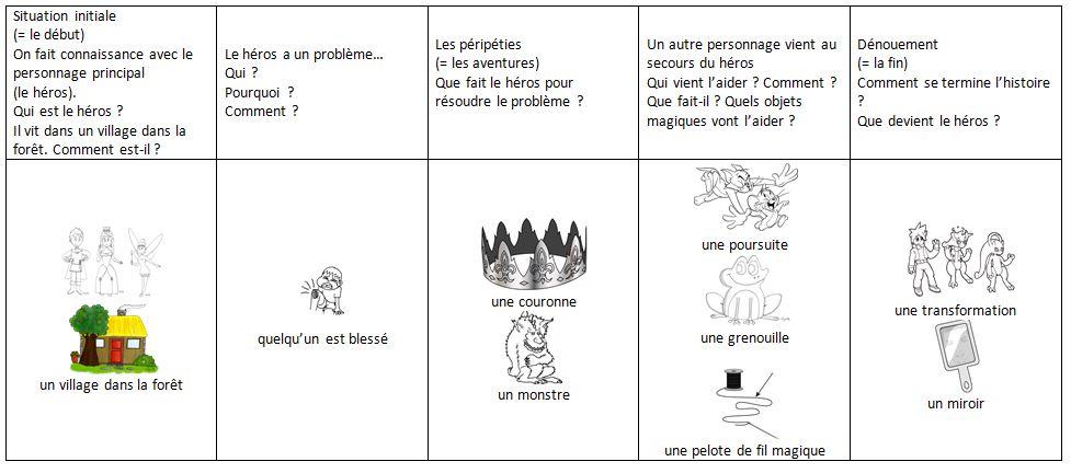 Souvent Ecrire un conte au CE2 - L'école de Julie TR41