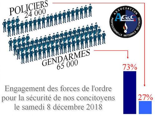 Acte IV: gendarmes davantage mobilisés