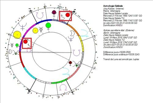 Saturne avec Mars, victoires de l'élite saturnienne