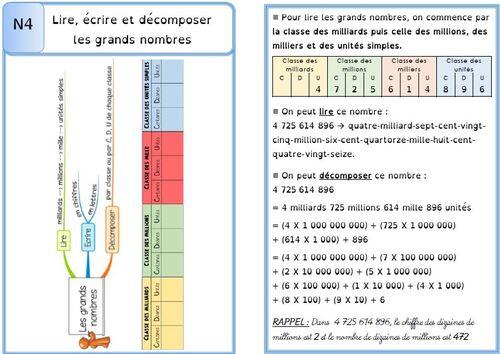 Leçon N4 Lire, écrire et décomposer les grands nombres DYS