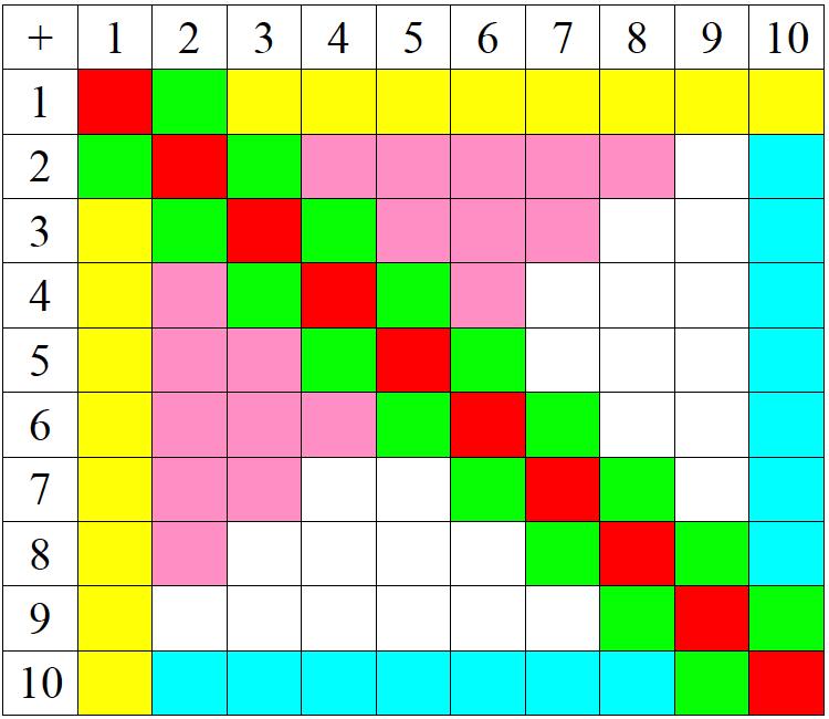 Apprentissage Ludique Des Tables D 39 Additions Pour Les Ce1 Dans La Classe De Maloune