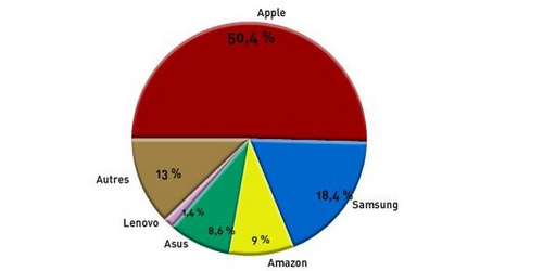 Parts de marché tablettes tactiles en 2011