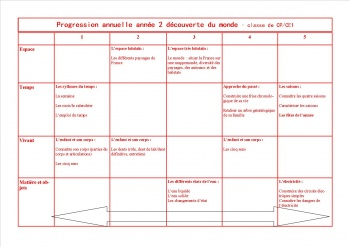 Progression et programmations en DDM