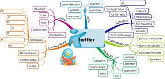 informatique - réseaux sociaux - projet Twitter - CM