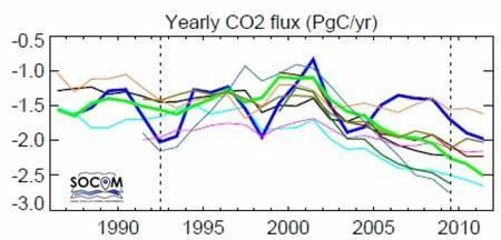 Moyennes annuelles des flux nets globaux de CO2 entre l'atmosphère et l'océan(en PgC/an, soit des milliards de tonnes par an) estimées par plusieurs méthodes, chacune correspondant à une couleur, basées sur les observations du pCO2 océanique. Les valeurs négatives sont à inverser pour obtenir la quantité absorbée par les océans.© Projet Socom, CNRS