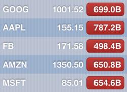 Chute des valeurs boursières des GAFAM - Stocks Crash by GAFAM