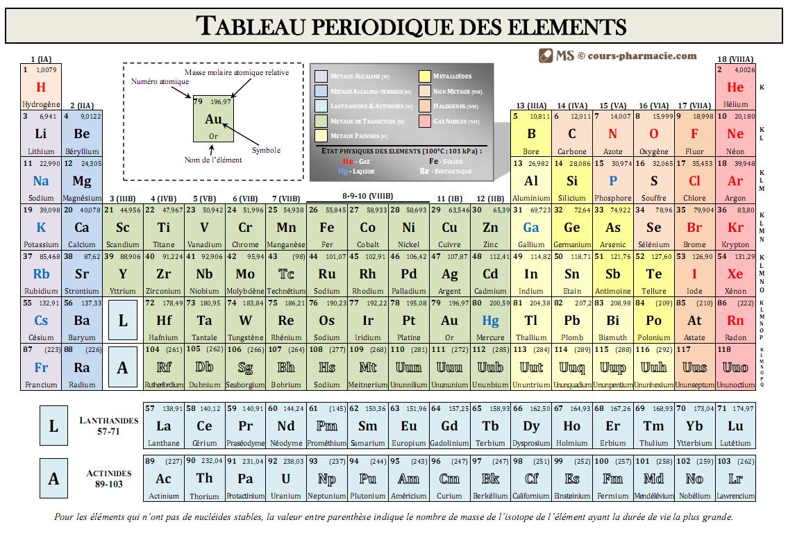 Atomes Et Molecules Physique Chimie