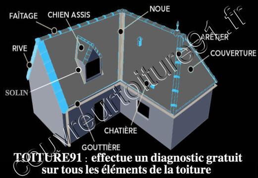 élément à controler sur un toit