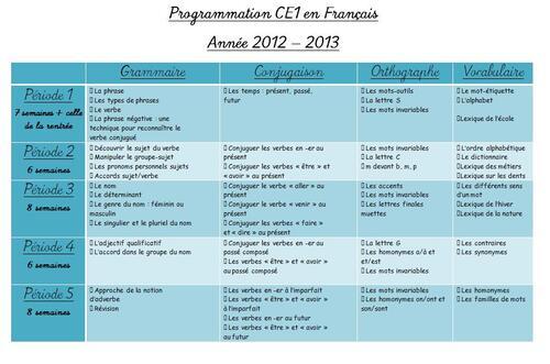 Programmation Etude de la langue et Littérature en CE1