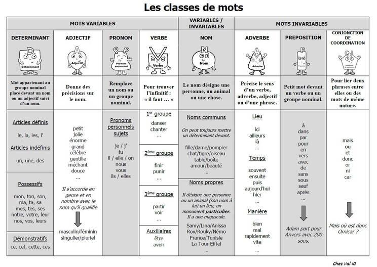 Les tableaux de classes grammaticales remis à jour.
