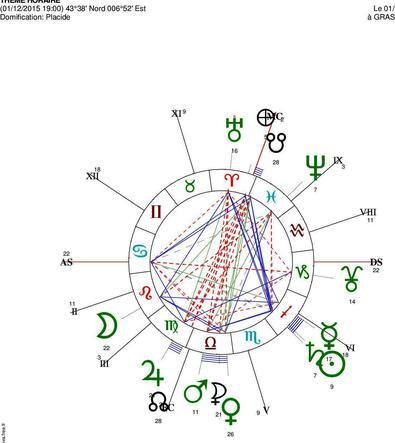 Célébration du centenaire : metéo astrologique