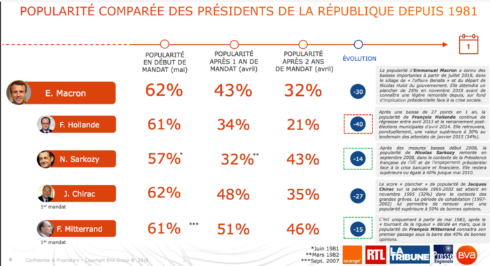 Macron, la ministrose