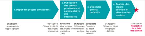 La SNCF lance son appel à projets