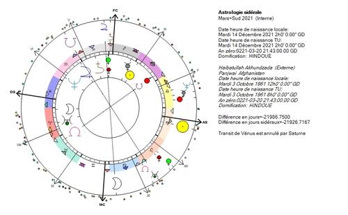 Mars+sud 2021, quels risques ?
