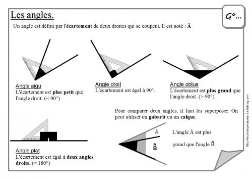 les angles (leçon)