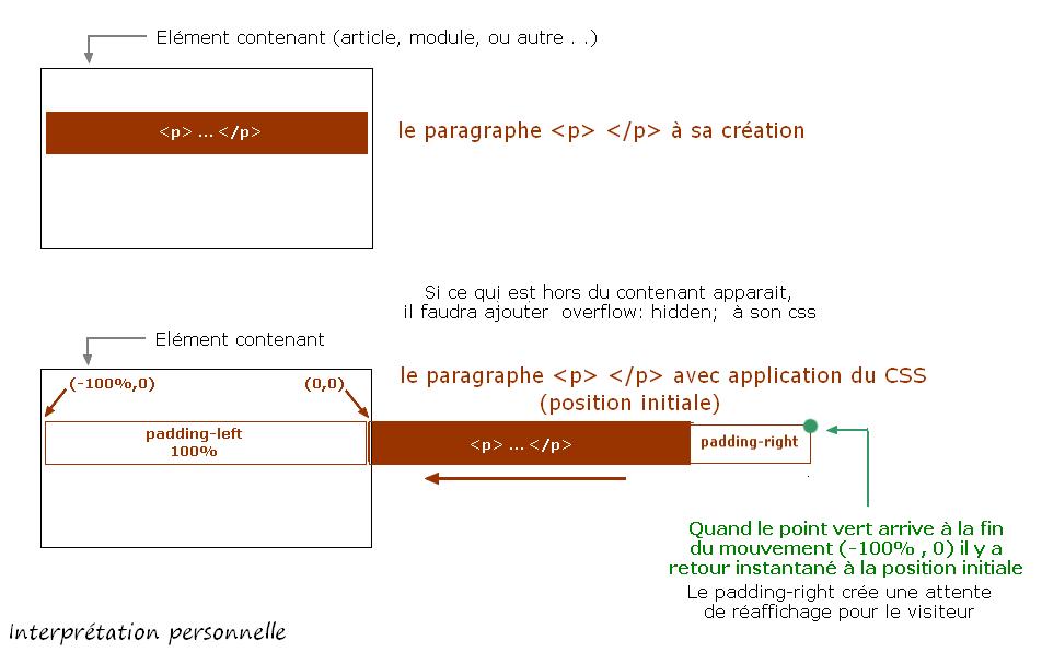 Défilement fluide par CSS, sans <marquee>