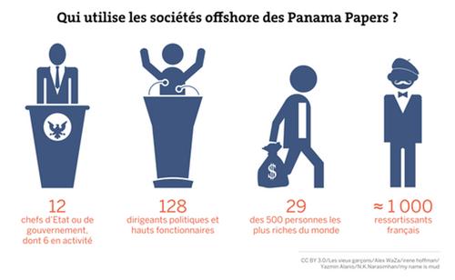 Révélations des Panama Papers et lutte des classes