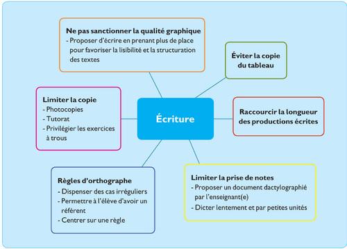 Réalisations / Projets Retour Schémas heuristiques d'aménagements pédagogiques