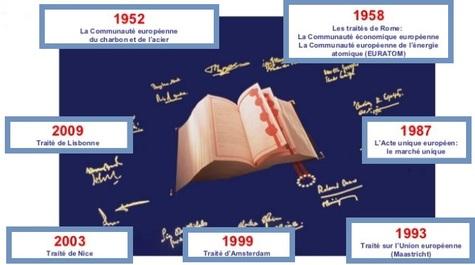 Les traités de l'Union Européenne, sources du droit primaire