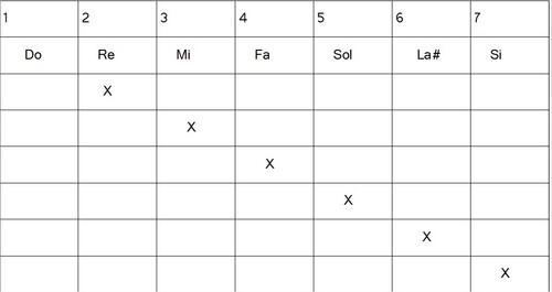 Construction gammes hexatoniques - Ionien 6#