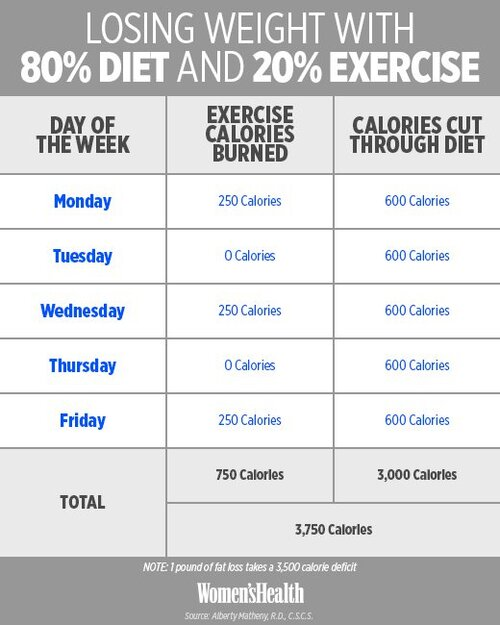 80% Diet & 20% Exercise in a week
