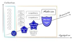 Badges de Compétences  Numériques