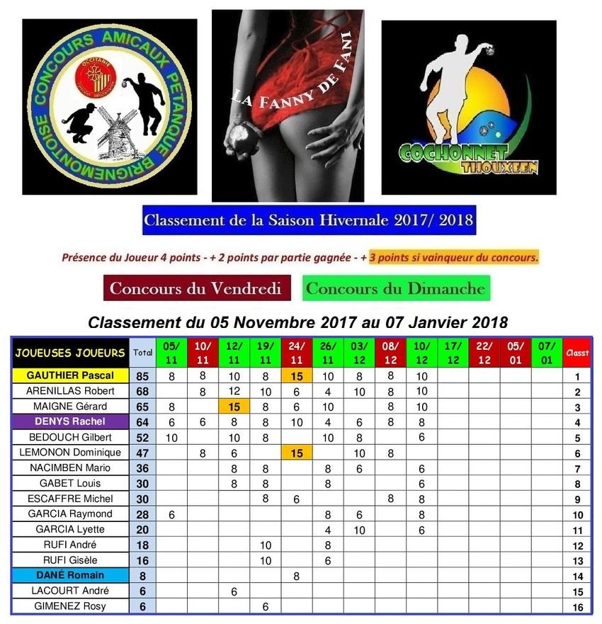 Classement 2017/2018 des Joueuses et Joueurs Brignemontois.