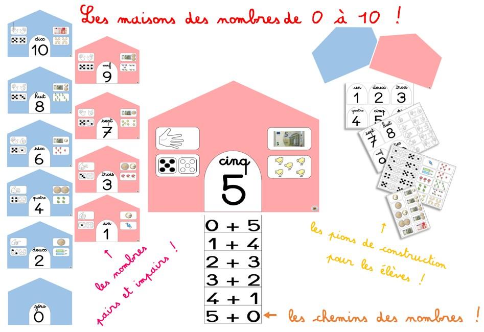 Les maisons des nombres de 0 à 10