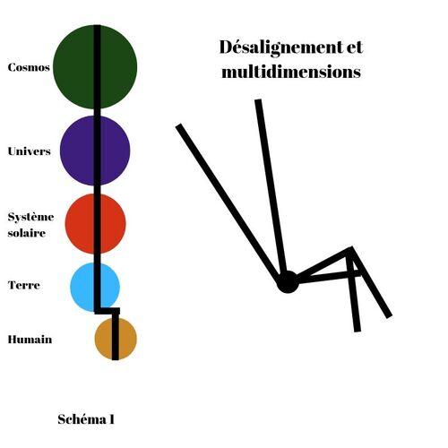 Désalignement et multidimensionnalité / Alignement et unidimensionnalité