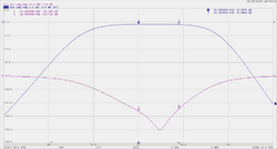 Filtre Passe-Bande Haute puissance / High Power Pass-Band Filter