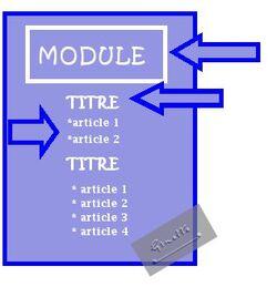Créer des Rubriques d'articles avec des TITRES