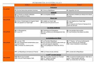 Programmations annuelles 2015-2016