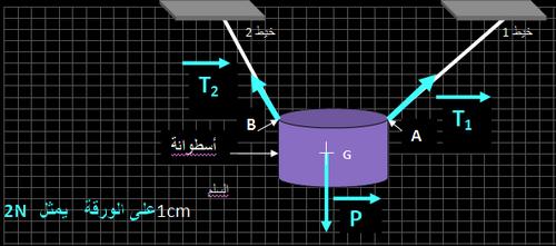 مفهوم القوة  -- تمثيلها الهندسي