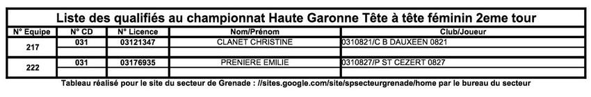 2ième Qualificatif Tête à Tête Femmes et Hommes à Aussonne.