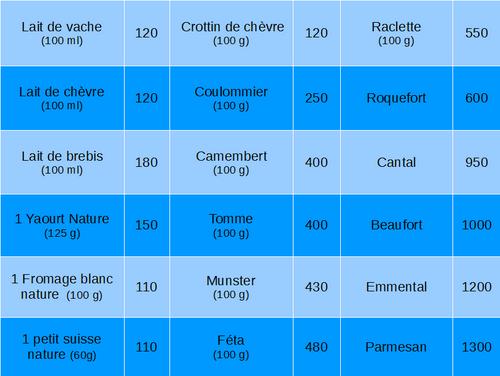 - G1 - Laits et Produits Laitiers -