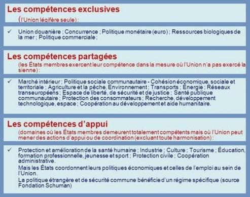 Le principe de la compétence d'attribution de l'Union Européenne