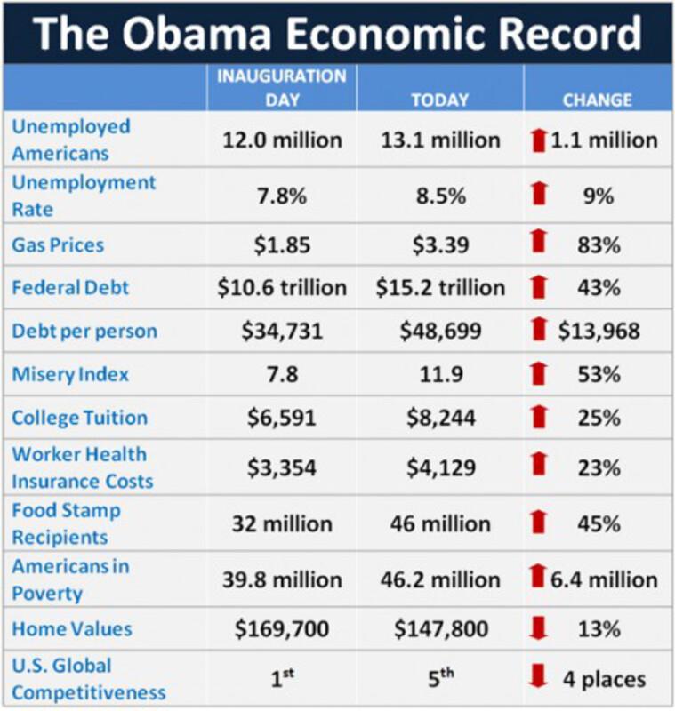 Que dire du bilan du  mandat Obama ?