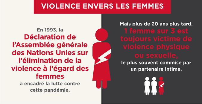 1 femme sur 3 est toujours victime de violence physique ou sexuelle