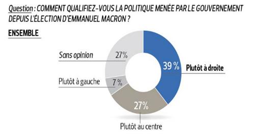 La popularité de Macron ne décolle pas