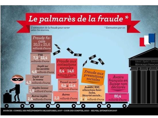 fraude-en-france