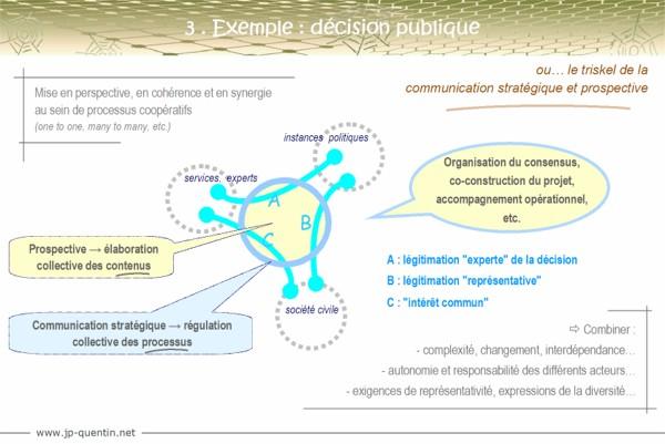 Communication : ne pas se tromper d'étage - schéma 3