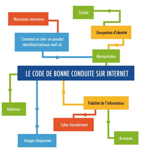 Permis Internet pour les CM2 de Bures le 6 mars 2015